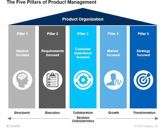 دوره آنلاین Product Management دیجی وایز آکادمی