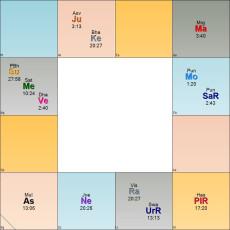 گالری تصاویر انواع چارت(زایچه) های زمانی-۳