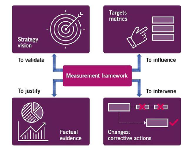 دوره آنلاین ITIL4 Strategist DPI دیجی وایز آکادمی