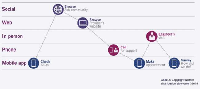دوره آنلاین ITIL4 Service Support Approach دیجی وایز آکادمی
